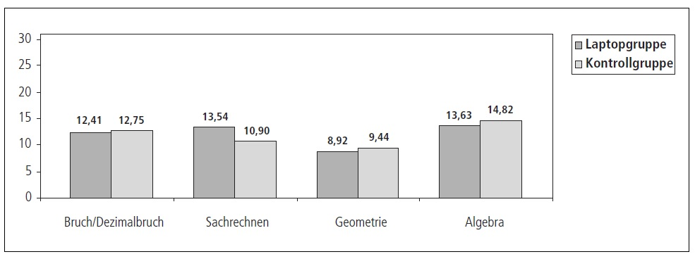 Leistungsvergleich zwischen Laptop- und Kontrollgruppe im Fach Mathematik