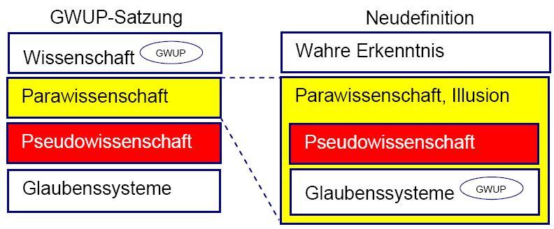 Parawissenschaft (Satzung kontra Neudefinition)